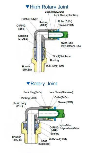 giunti-rotanti-diagramma-strutturale
