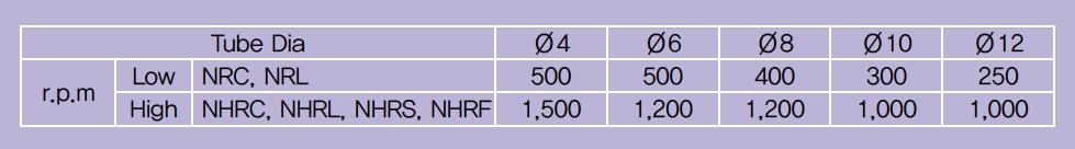 giunti-rotanti-numero-rotazioni