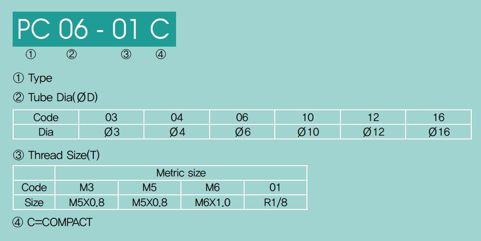 Raccordi Pneumatici Compatti - Sistema di codifica - Valpoci