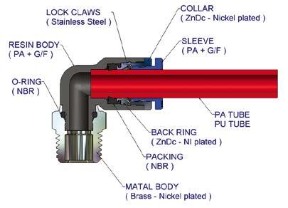 Schema strutturale di un raccordo ad innesto rapido aria compressa - Raccordi pneumatici Sang-A