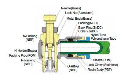 Regolatori di flusso aria compressa - Schema strutturale - Sang-a - Valpoci