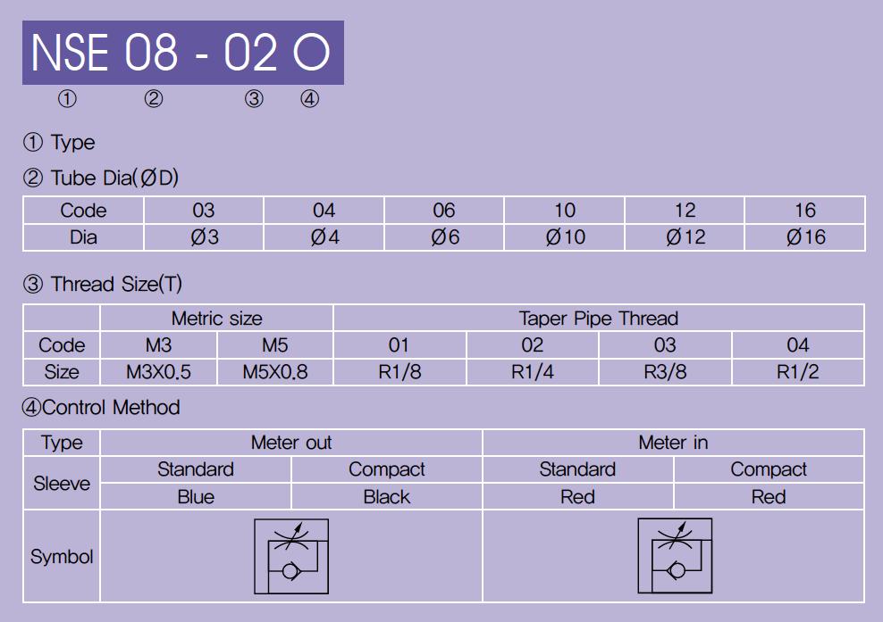 Regolatori di flusso aria compressa - Sistema di codifica - Sang-a - Valpoci