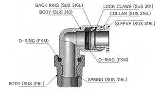 Raccordi accioaio inox 316 - schema strutturale